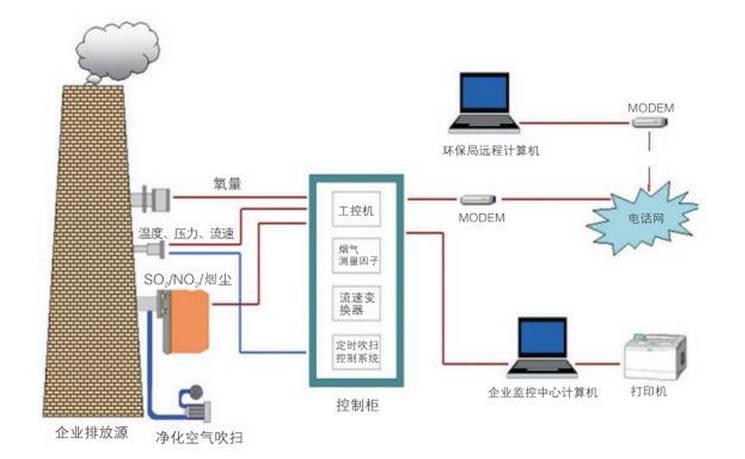 烟气排放连续监测系统(CEMS)