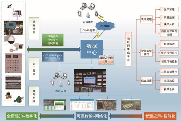 智慧园丁:农业物联网监测管控服务系统